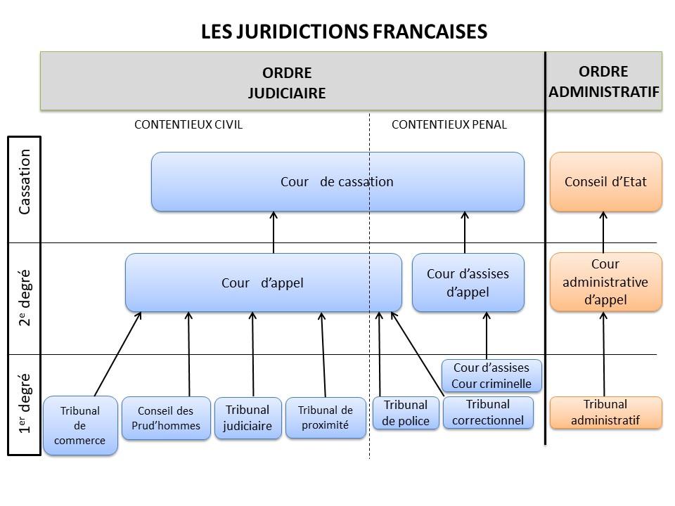 juridictions